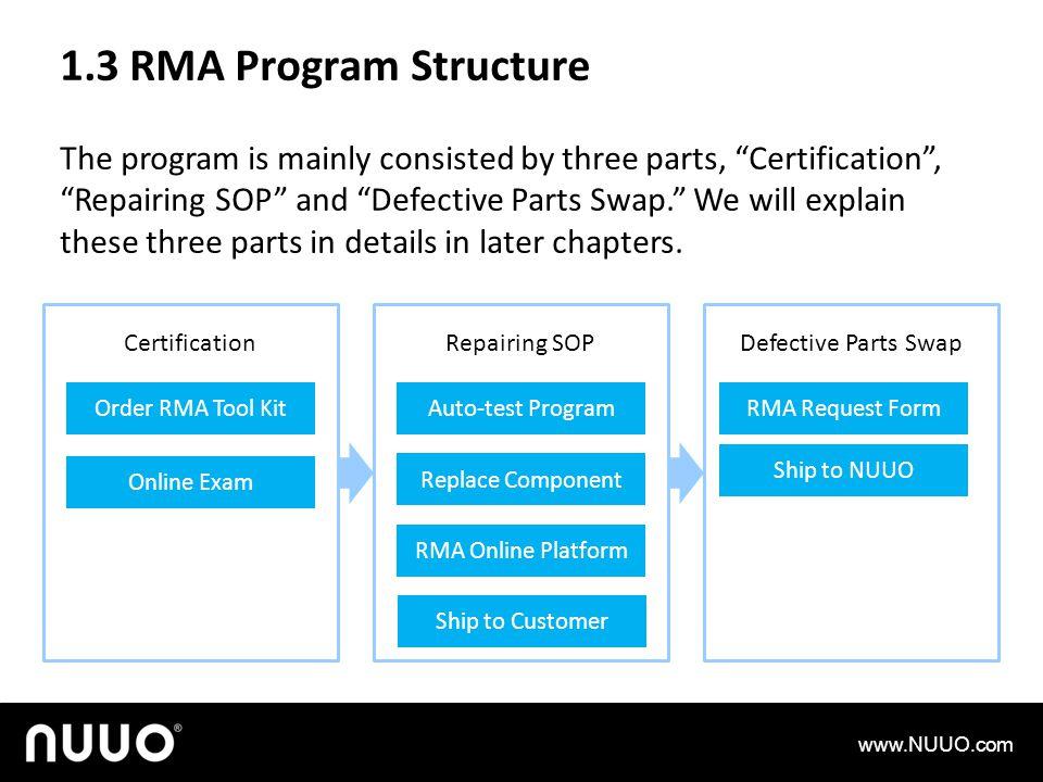 1.3 RMA Program Structure