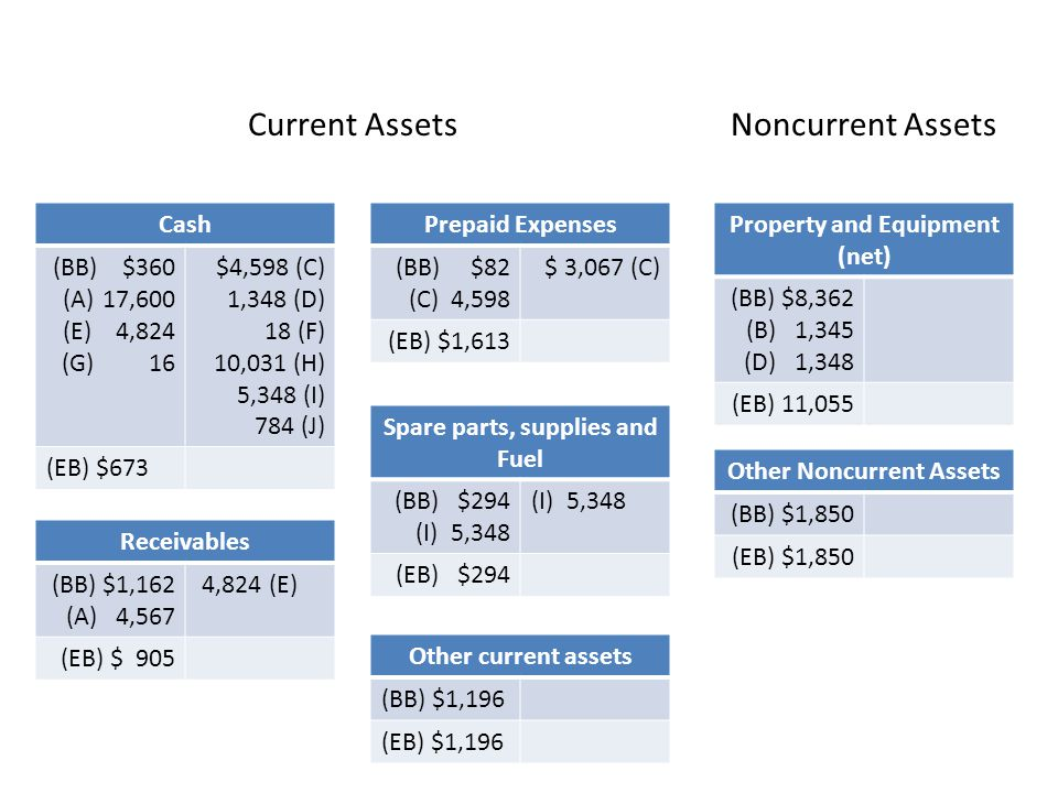 Current Assets Noncurrent Assets Cash (BB) $360 17,600 (E) 4,824