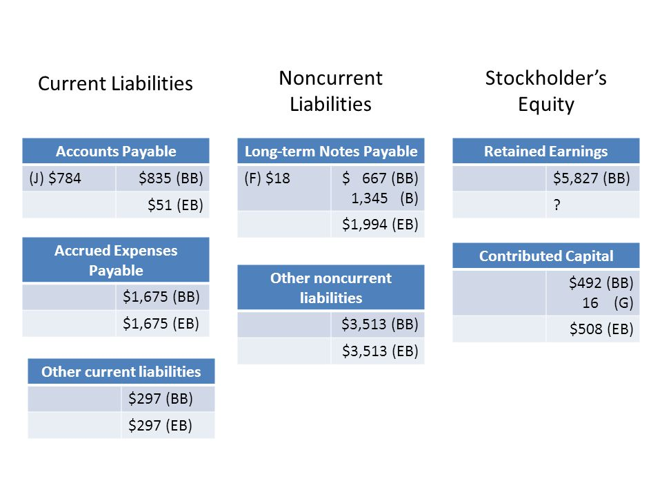 Noncurrent Liabilities Stockholder's Equity Current Liabilities