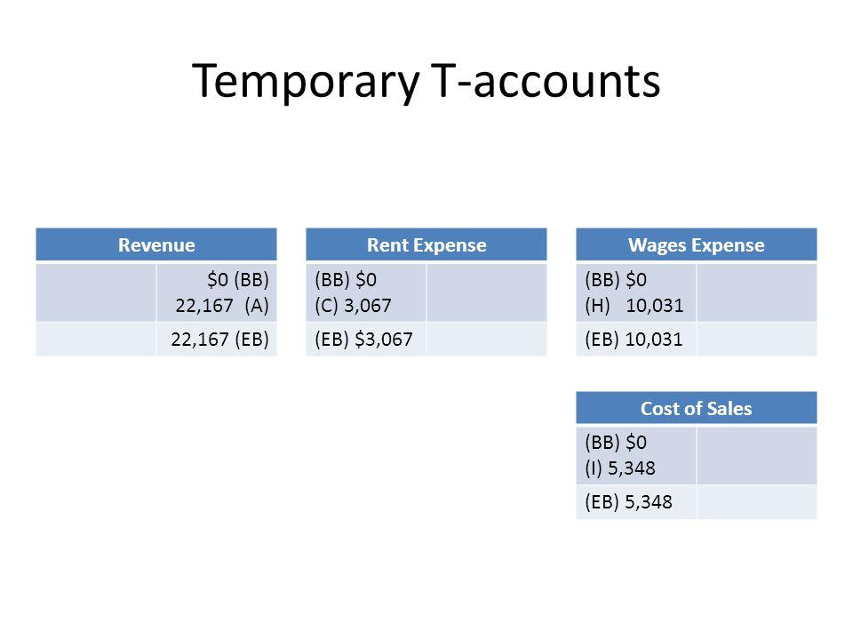 Temporary T-accounts Revenue $0 (BB) 22,167 (A) 22,167 (EB)