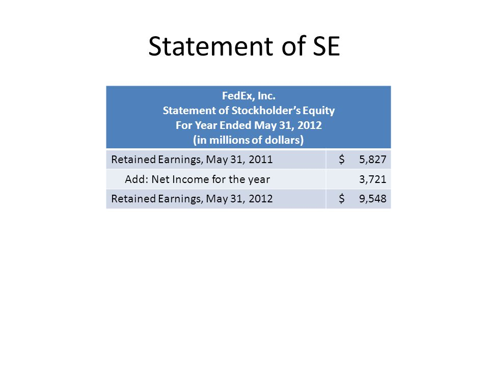 Statement of Stockholder's Equity (in millions of dollars)