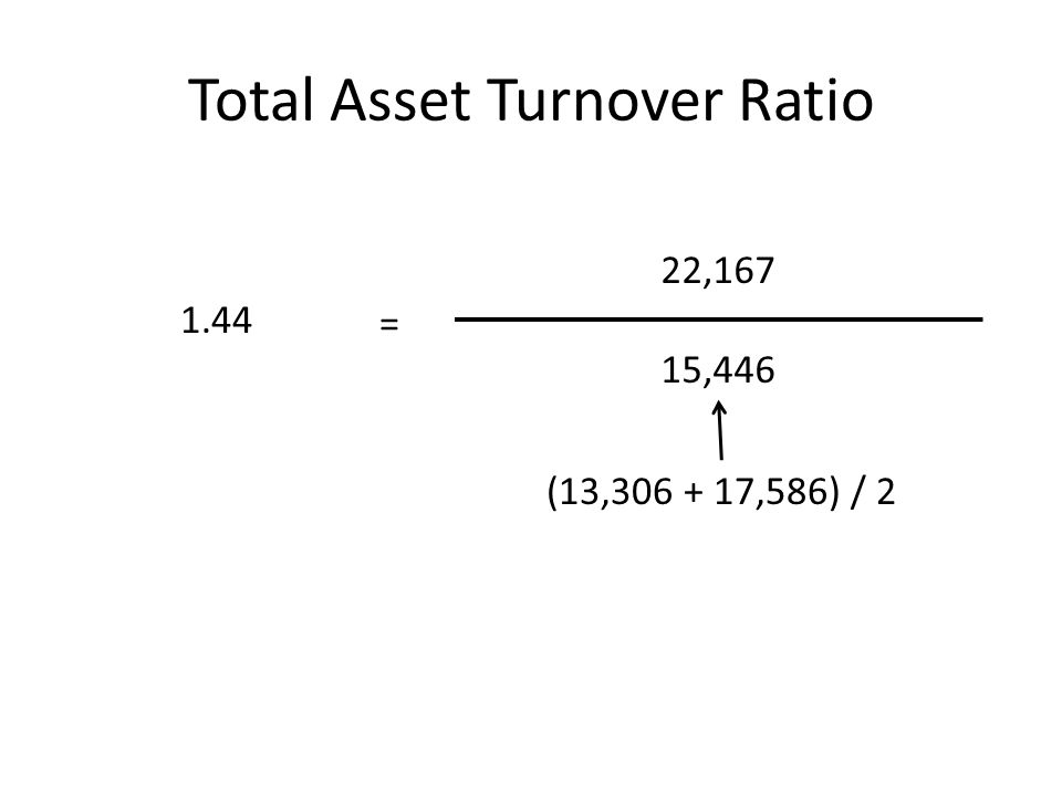 Total Asset Turnover Ratio