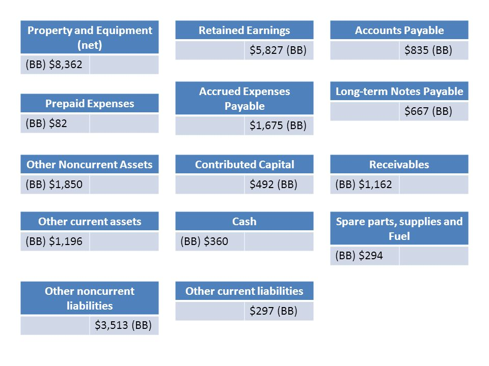 Property and Equipment (net) (BB) $8,362 Retained Earnings $5,827 (BB)