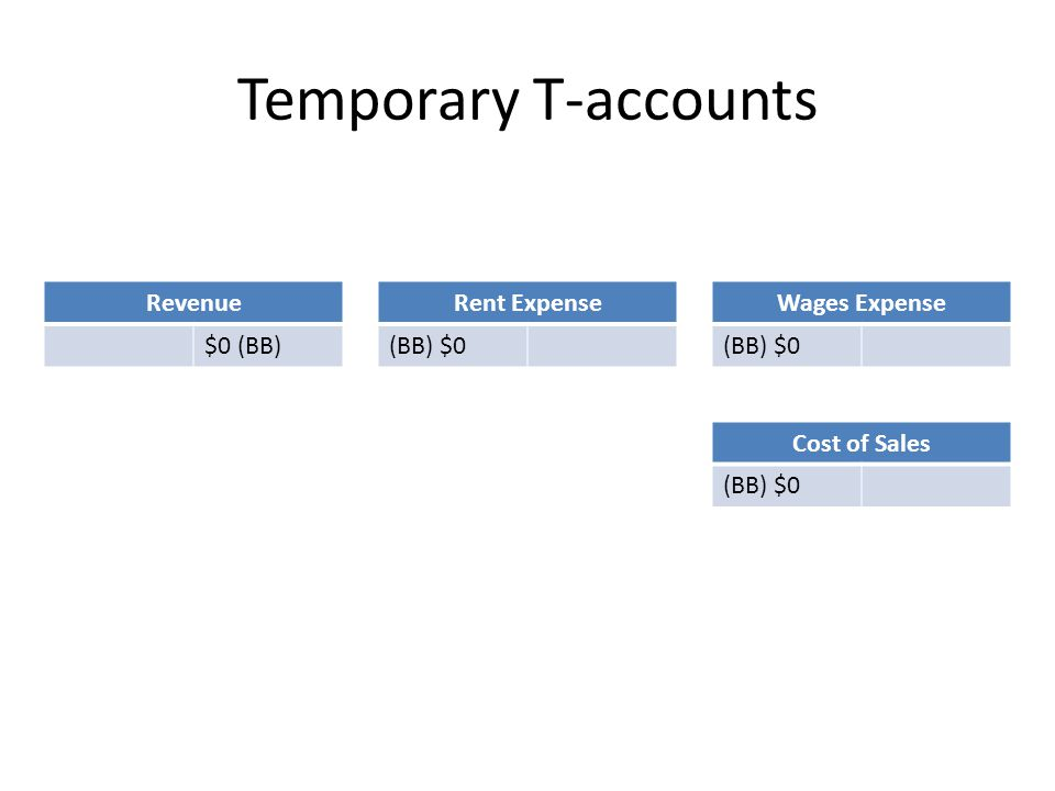 Temporary T-accounts Revenue $0 (BB) Rent Expense (BB) $0