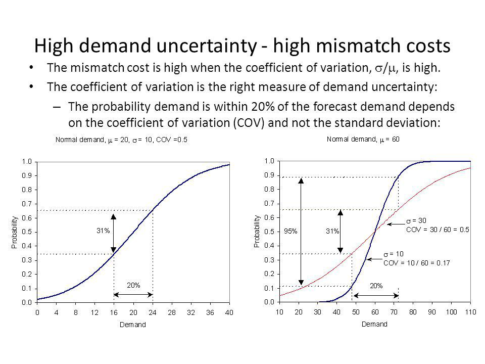 High demand uncertainty - high mismatch costs