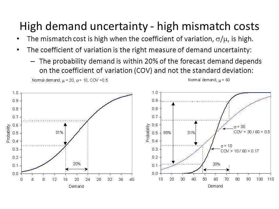 High demand uncertainty - high mismatch costs