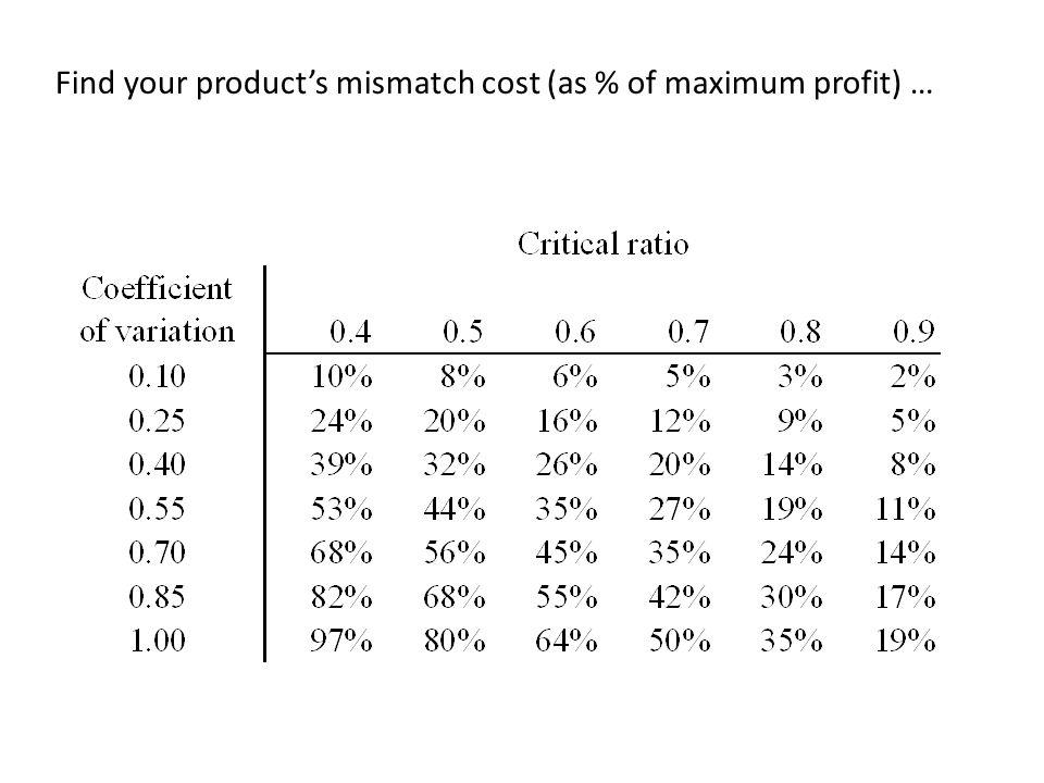 Find your product's mismatch cost (as % of maximum profit) …