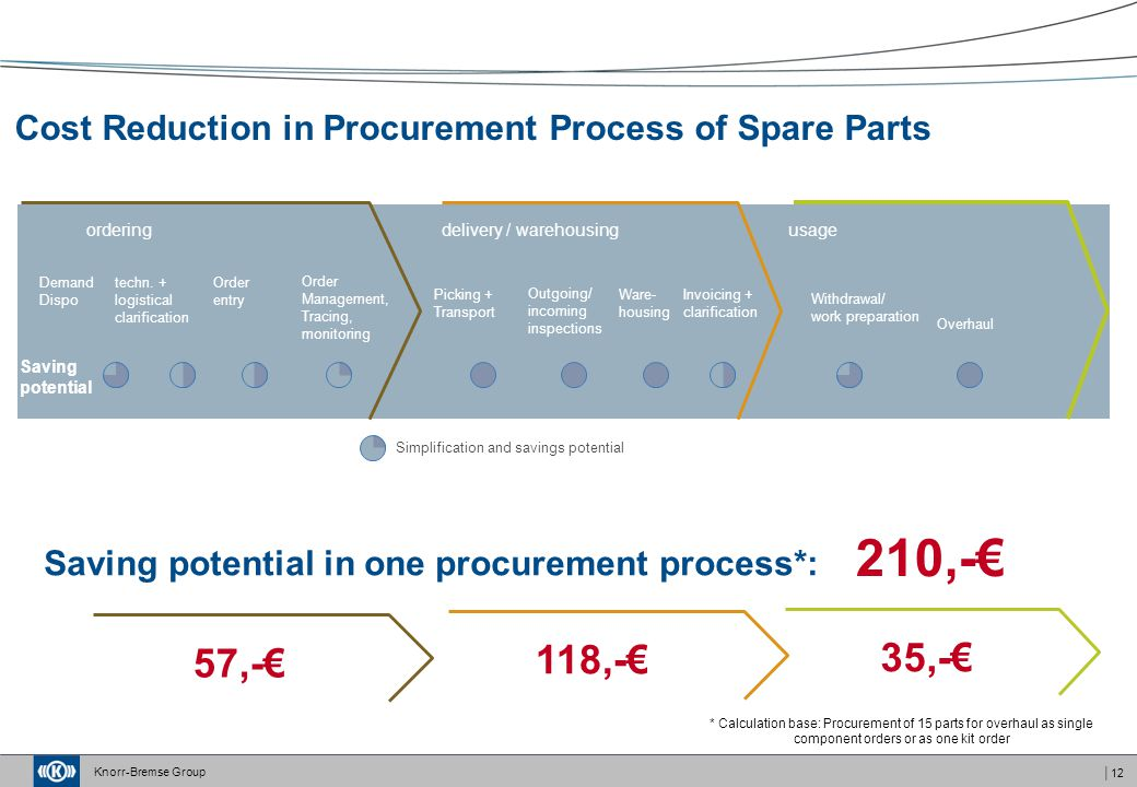 Cost Reduction in Procurement Process of Spare Parts