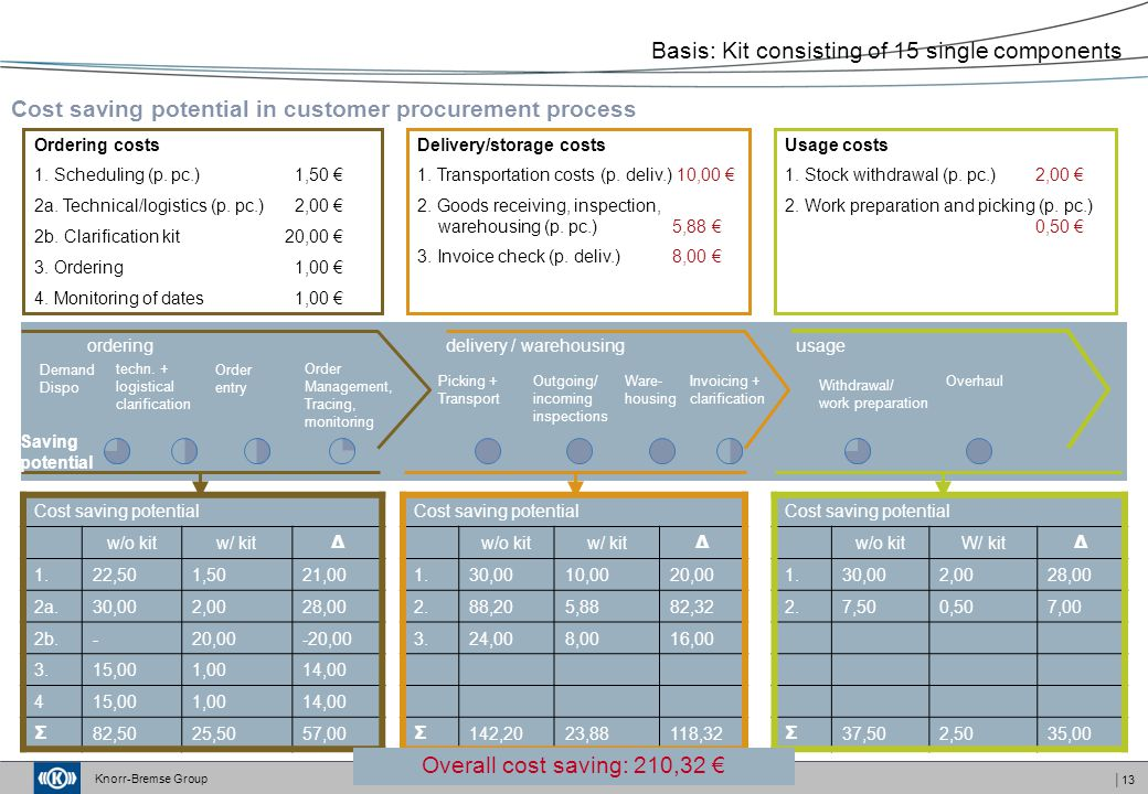 Cost saving potential in customer procurement process
