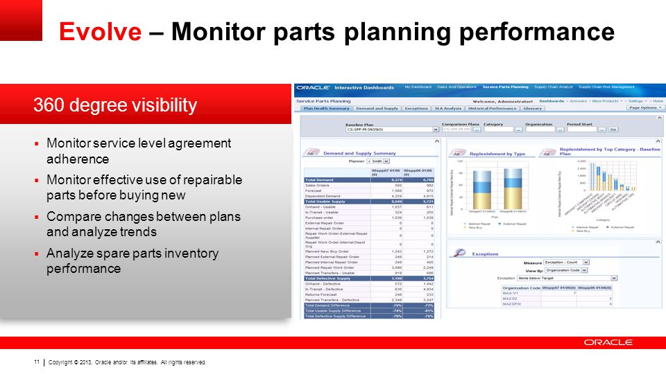 Evolve – Monitor parts planning performance