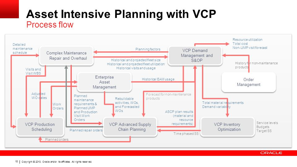 Asset Intensive Planning with VCP Process flow