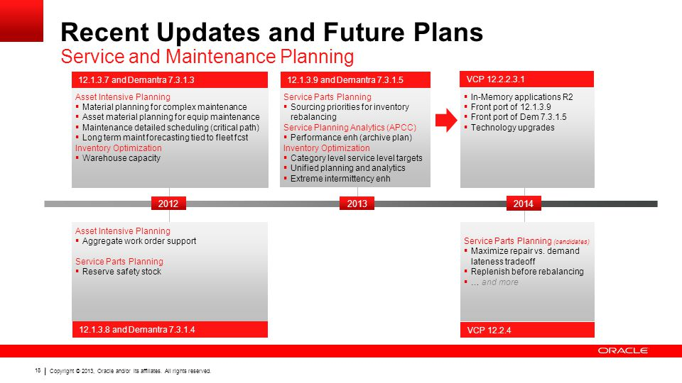 Recent Updates and Future Plans Service and Maintenance Planning