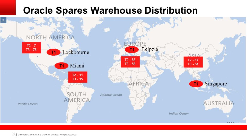 Oracle Spares Warehouse Distribution