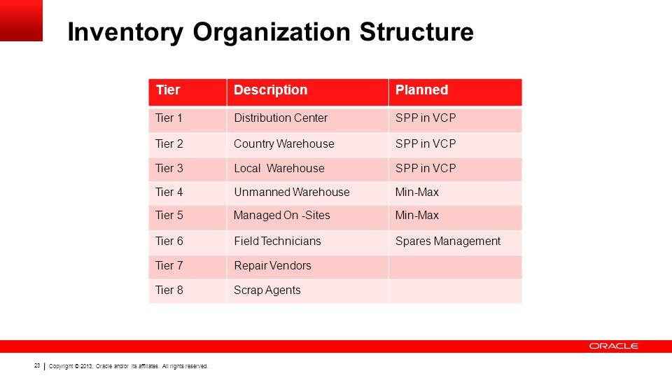 Inventory Organization Structure