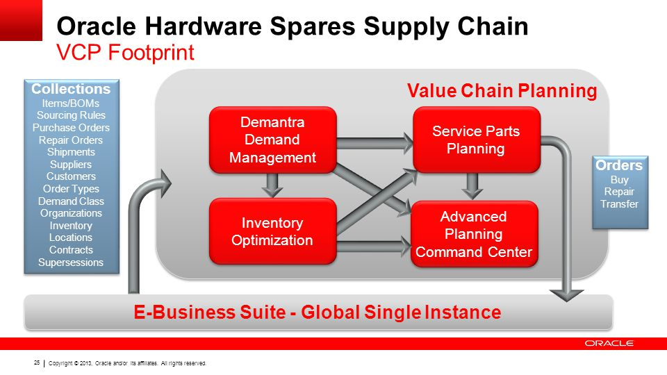 Oracle Hardware Spares Supply Chain VCP Footprint