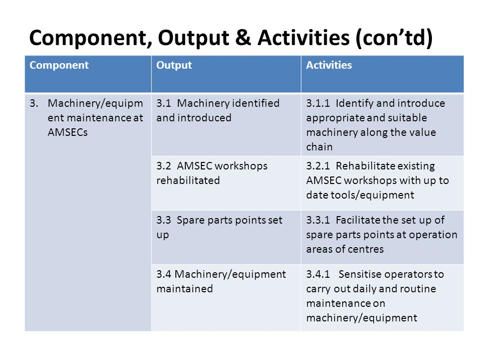 Component, Output & Activities (con'td)