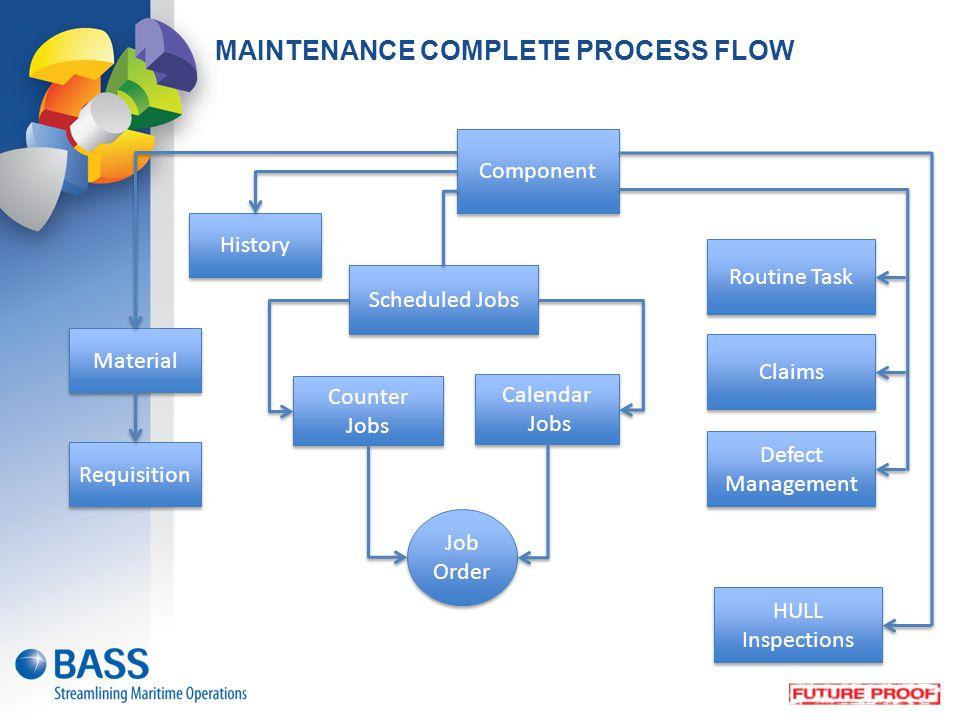 MAINTENANCE COMPLETE PROCESS FLOW