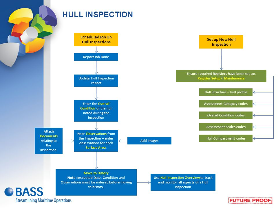 Scheduled Job On Hull Inspections Set up New Hull Inspection