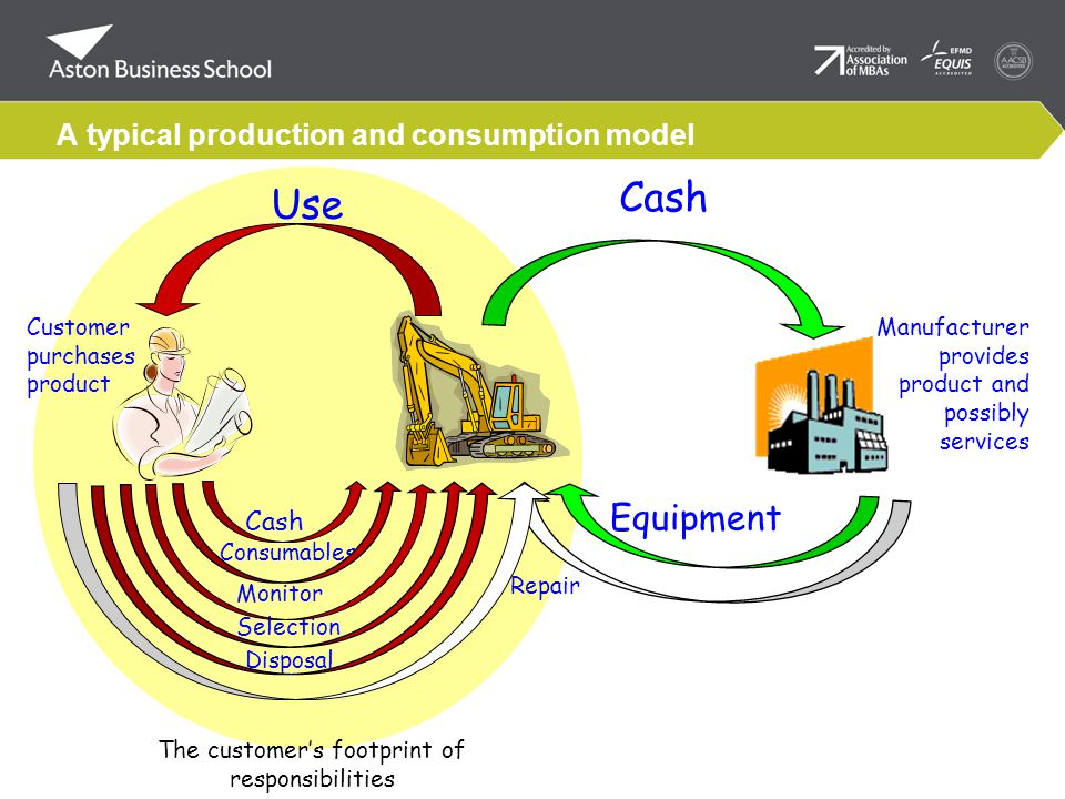 A typical production and consumption model