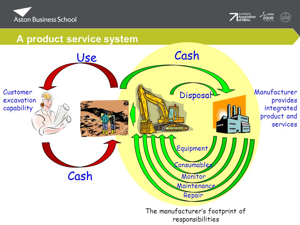 A product service system