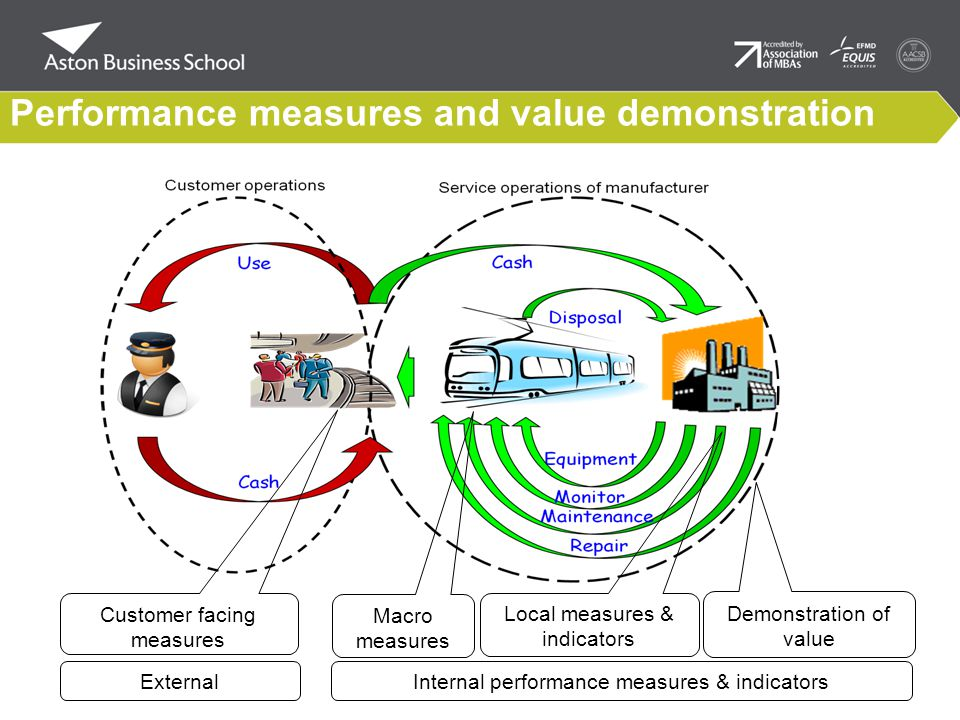 Performance measures and value demonstration