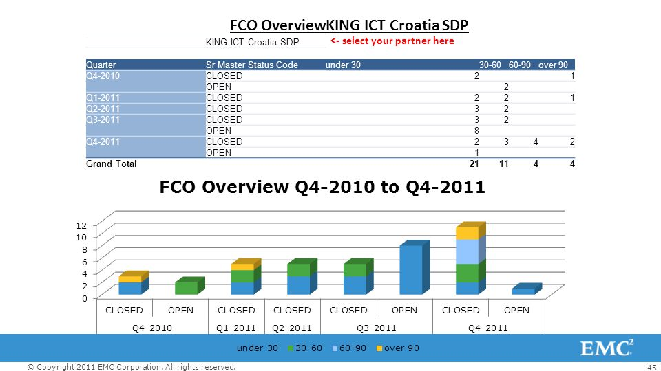 FCO Overview KING ICT Croatia SDP <- select your partner here