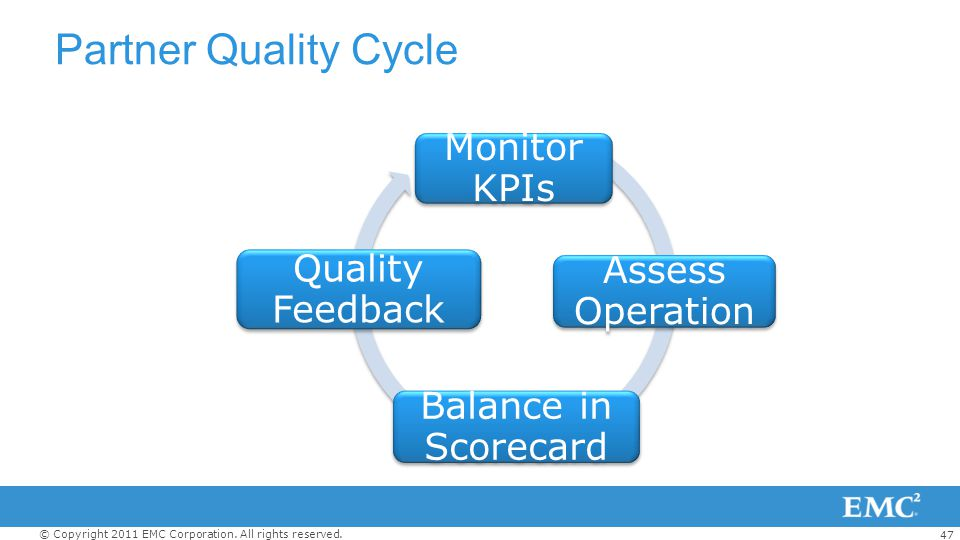 Partner Quality Cycle Monitor KPIs Quality Feedback Assess Operation