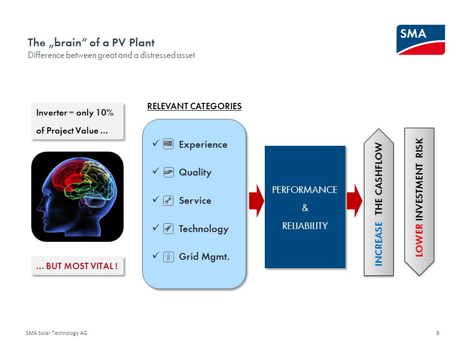 "The ""brain of a PV Plant Difference between great and a distressed asset"