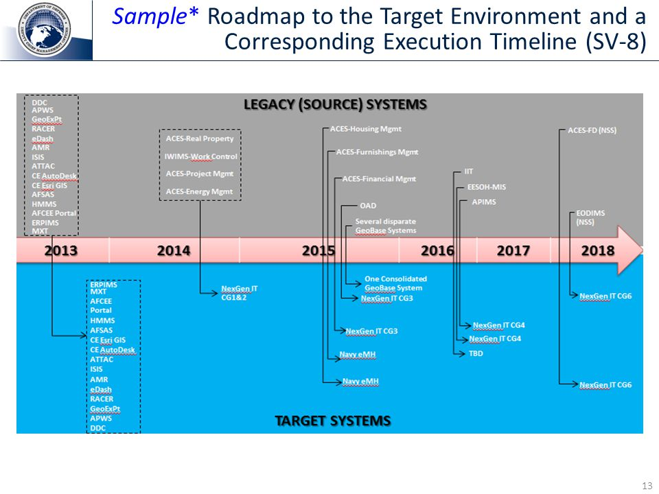 Sample* Roadmap to the Target Environment and a Corresponding Execution Timeline (SV-8)