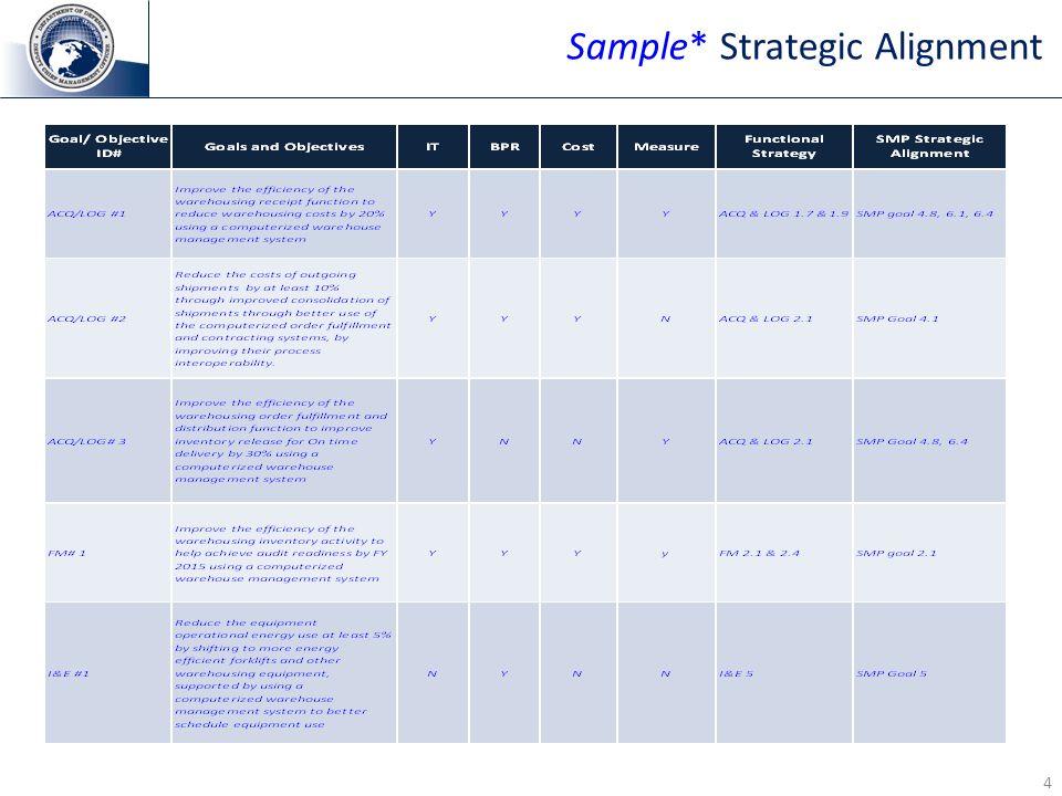 Sample* Strategic Alignment