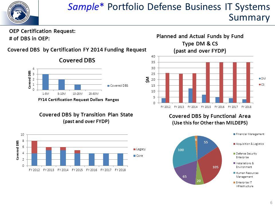 Sample* Portfolio Defense Business IT Systems Summary