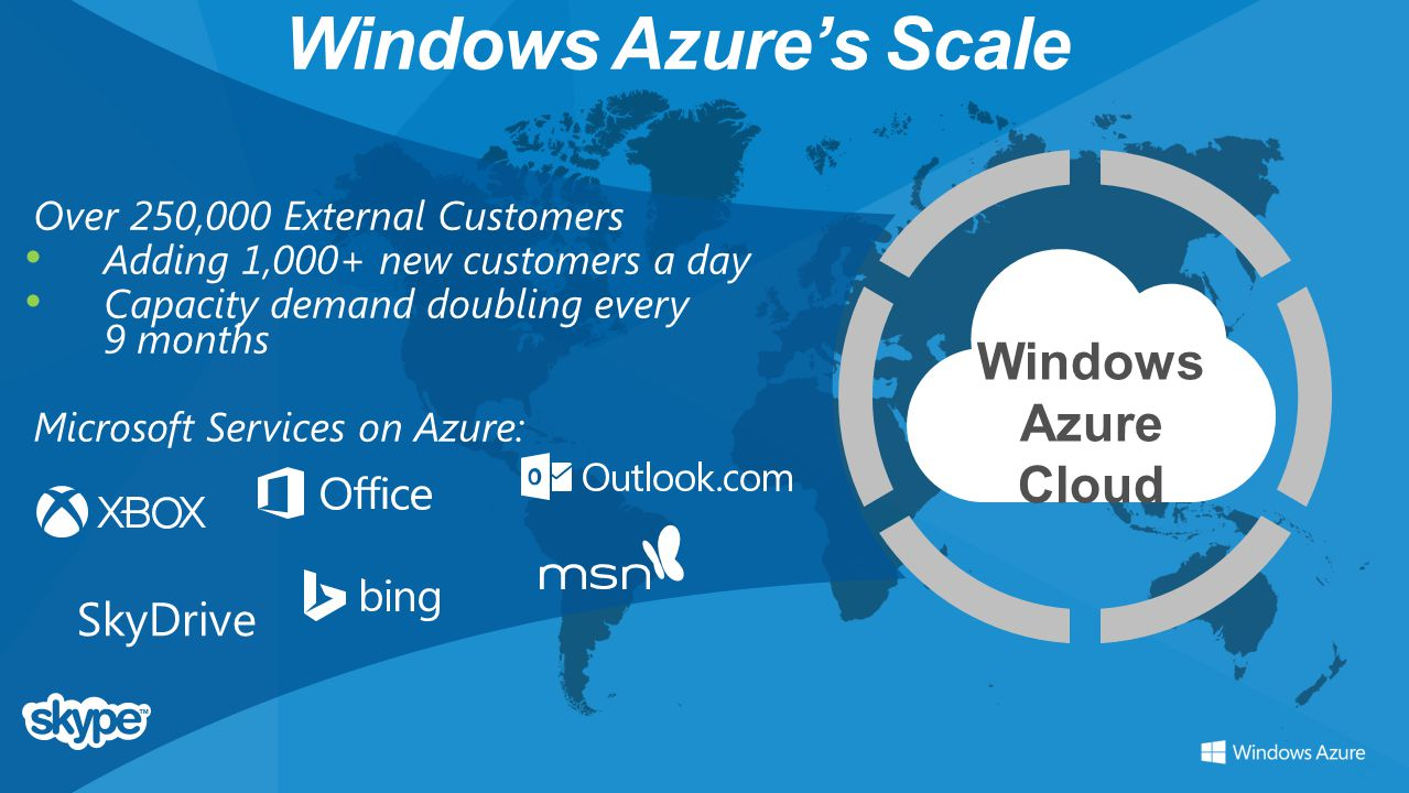 Windows Azure's Scale Windows Azure Cloud SkyDrive