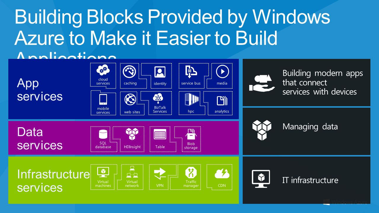 3/31/2017 Building Blocks Provided by Windows Azure to Make it Easier to Build Applications. App services.