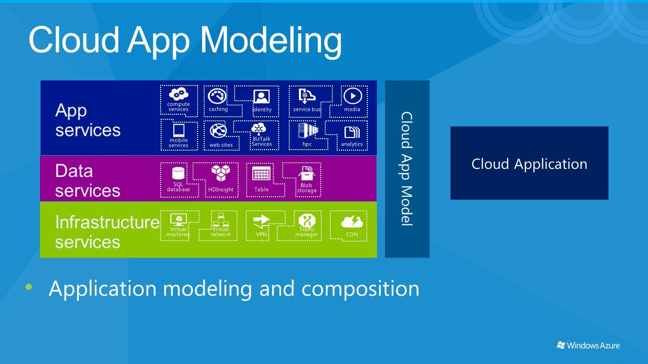 Cloud App Modeling App services Data services Infrastructure services