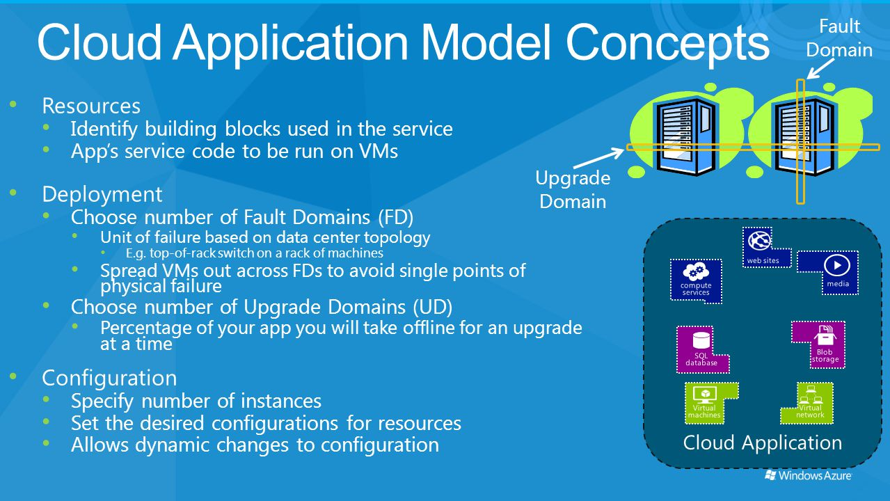 Cloud Application Model Concepts