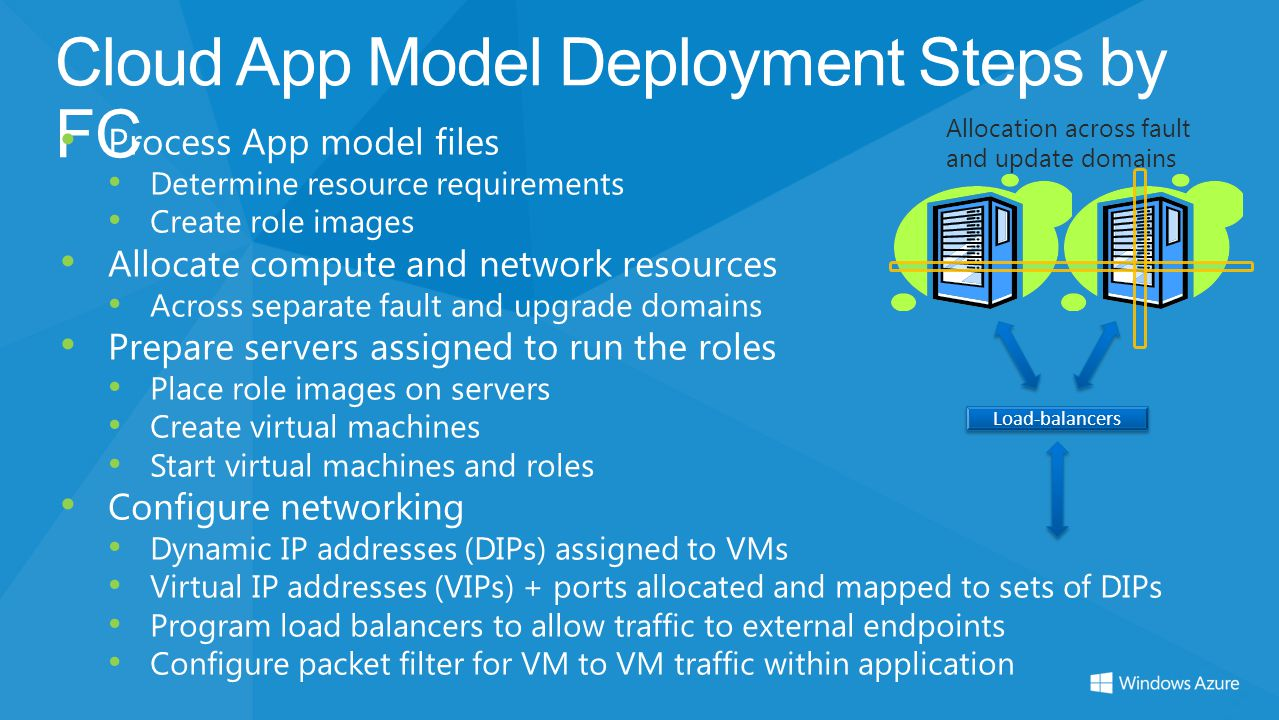Cloud App Model Deployment Steps by FC