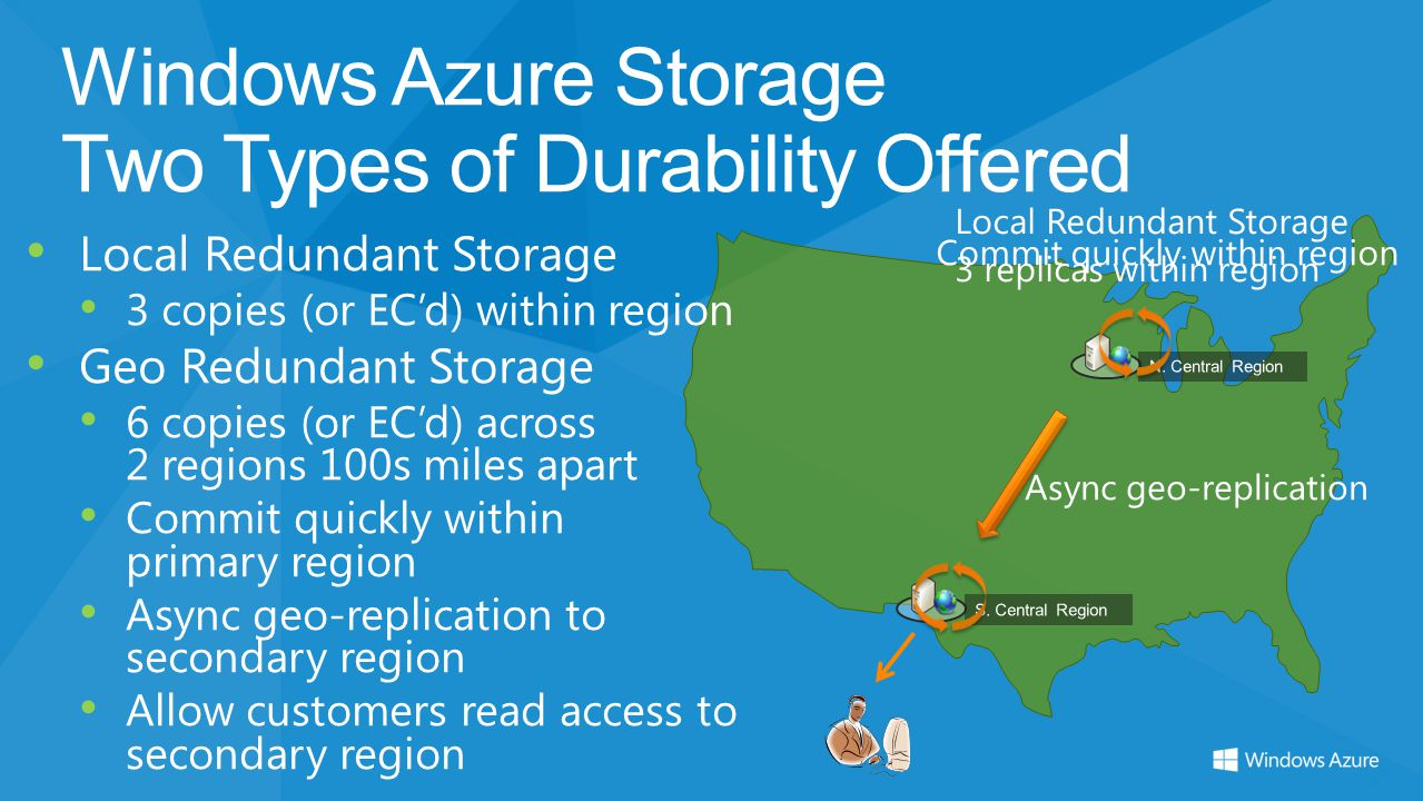 Windows Azure Storage Two Types of Durability Offered