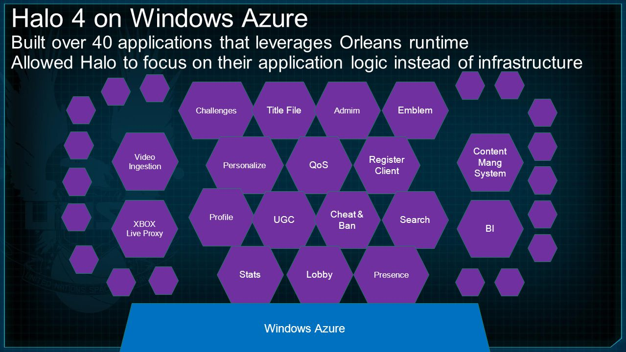 Halo 4 on Windows Azure Built over 40 applications that leverages Orleans runtime Allowed Halo to focus on their application logic instead of infrastructure