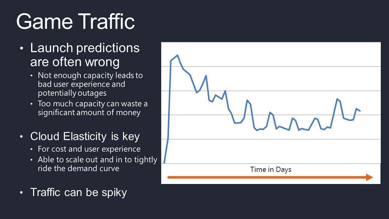 Game Traffic Launch predictions are often wrong