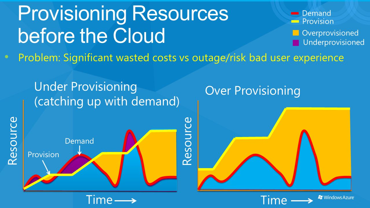 Provisioning Resources before the Cloud