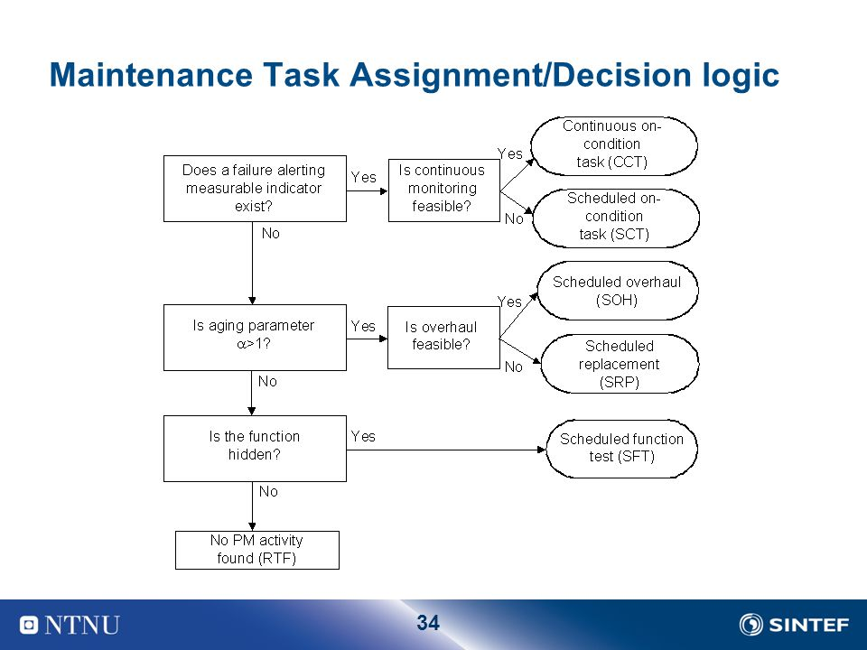 Maintenance Task Assignment/Decision logic