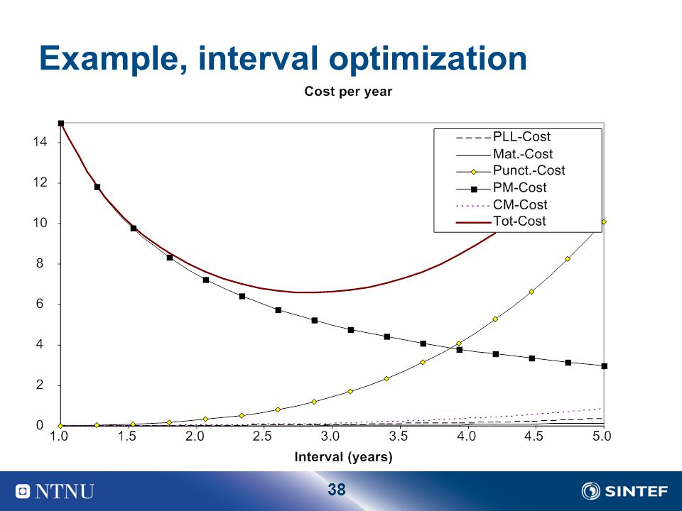 Example, interval optimization