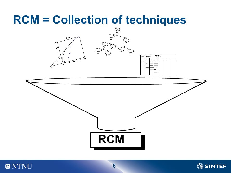 RCM = Collection of techniques