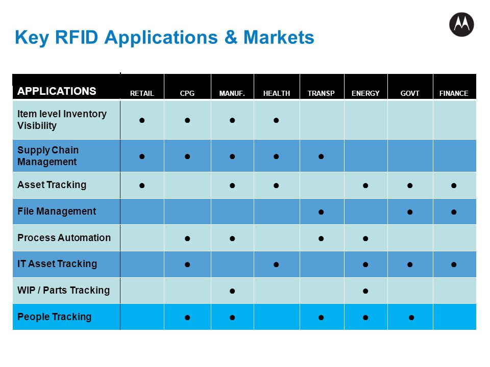 Key RFID Applications & Markets
