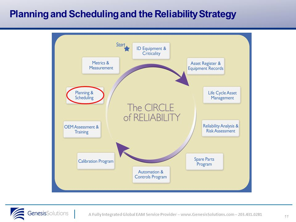 Planning and Scheduling and the Reliability Strategy