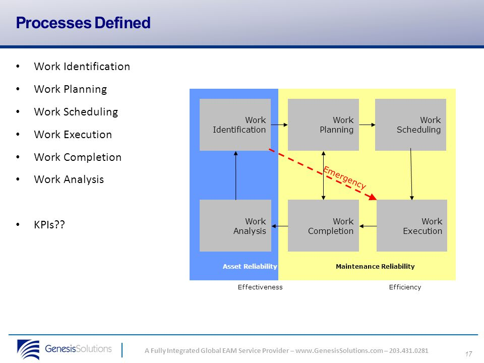 Processes Defined Work Identification Work Planning Work Scheduling