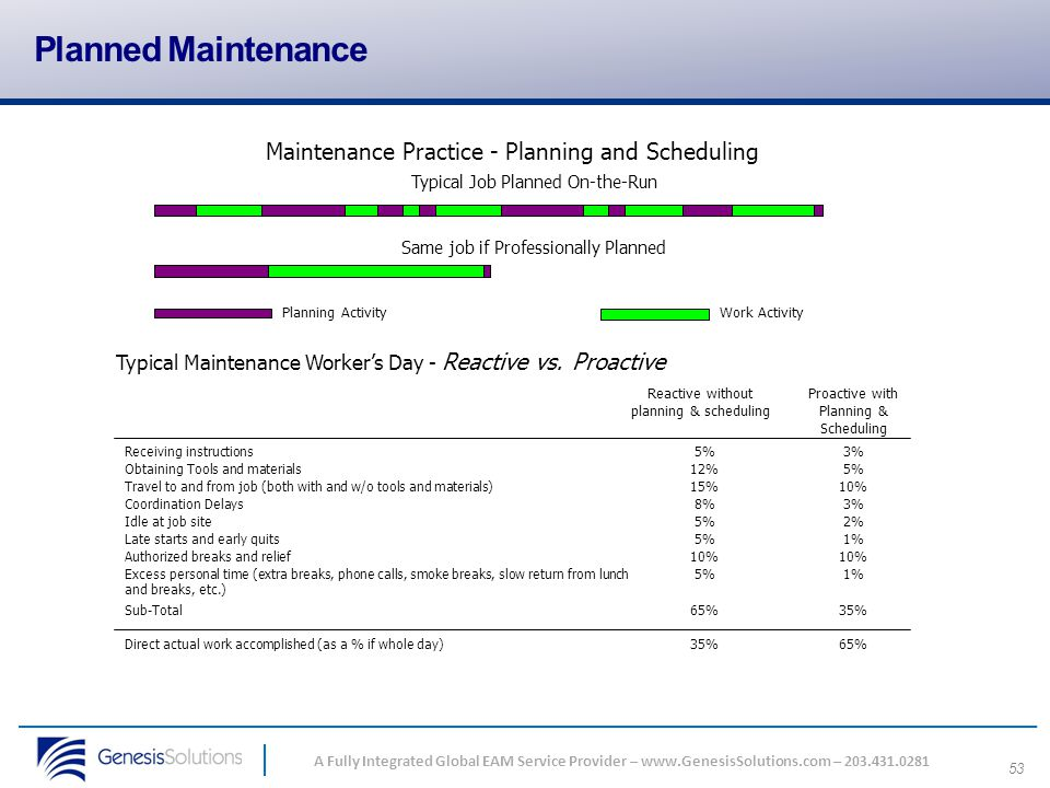 Planned Maintenance Maintenance Practice - Planning and Scheduling