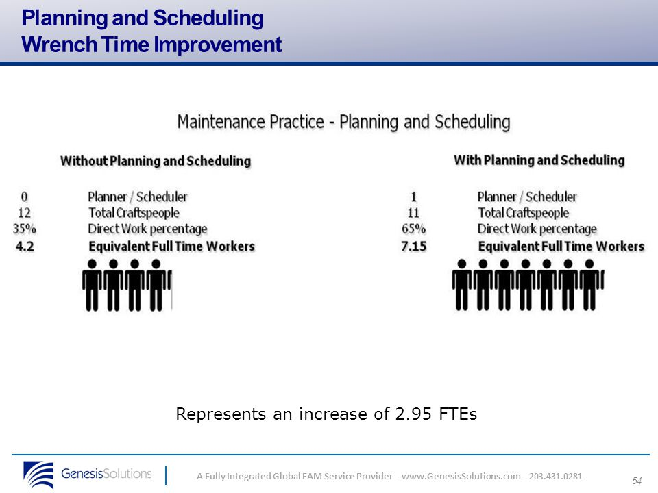 Planning and Scheduling Wrench Time Improvement