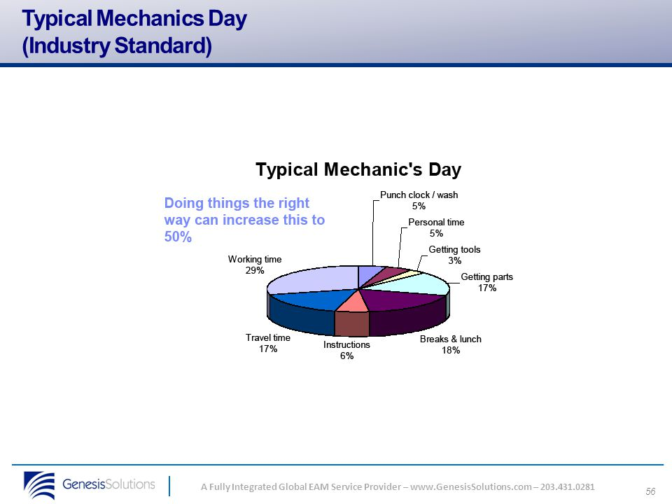 Typical Mechanics Day (Industry Standard)