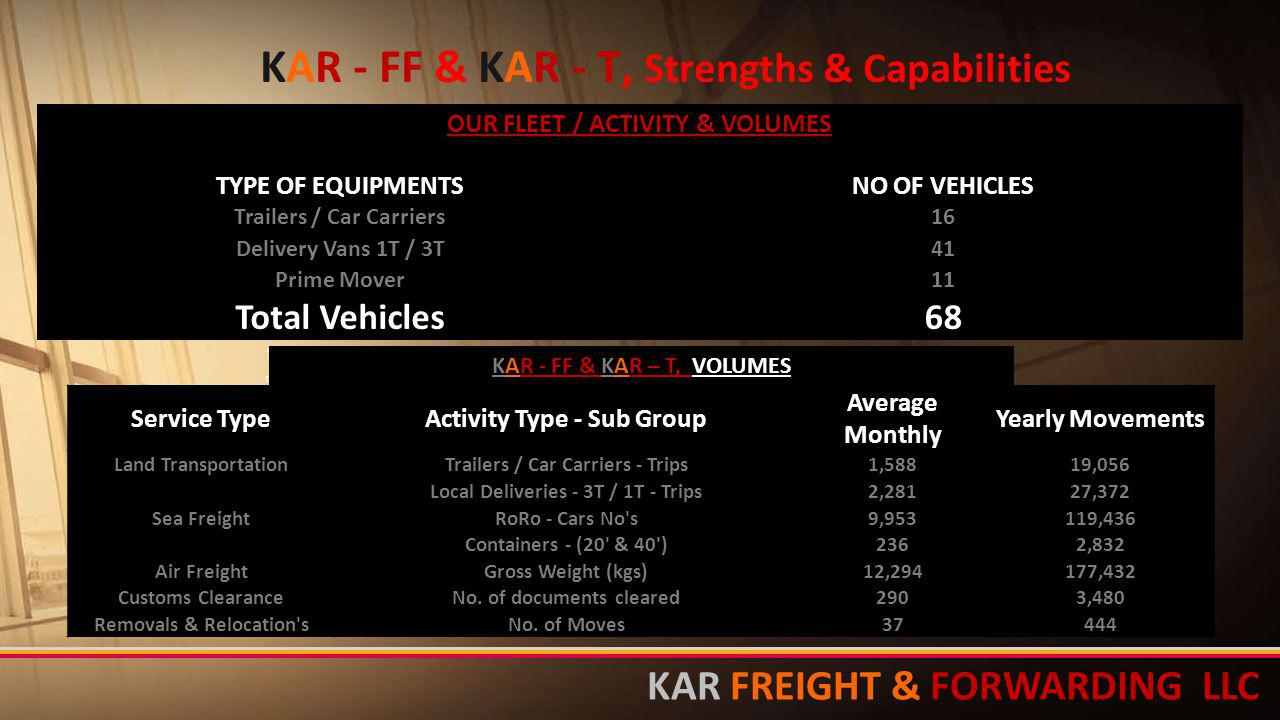 KAR - FF & KAR - T, Strengths & Capabilities